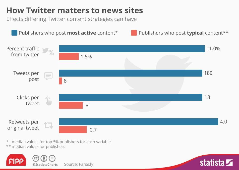 Chart of the week: How Twitter matters to news sites