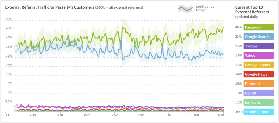 External referrals Parse.ly ()