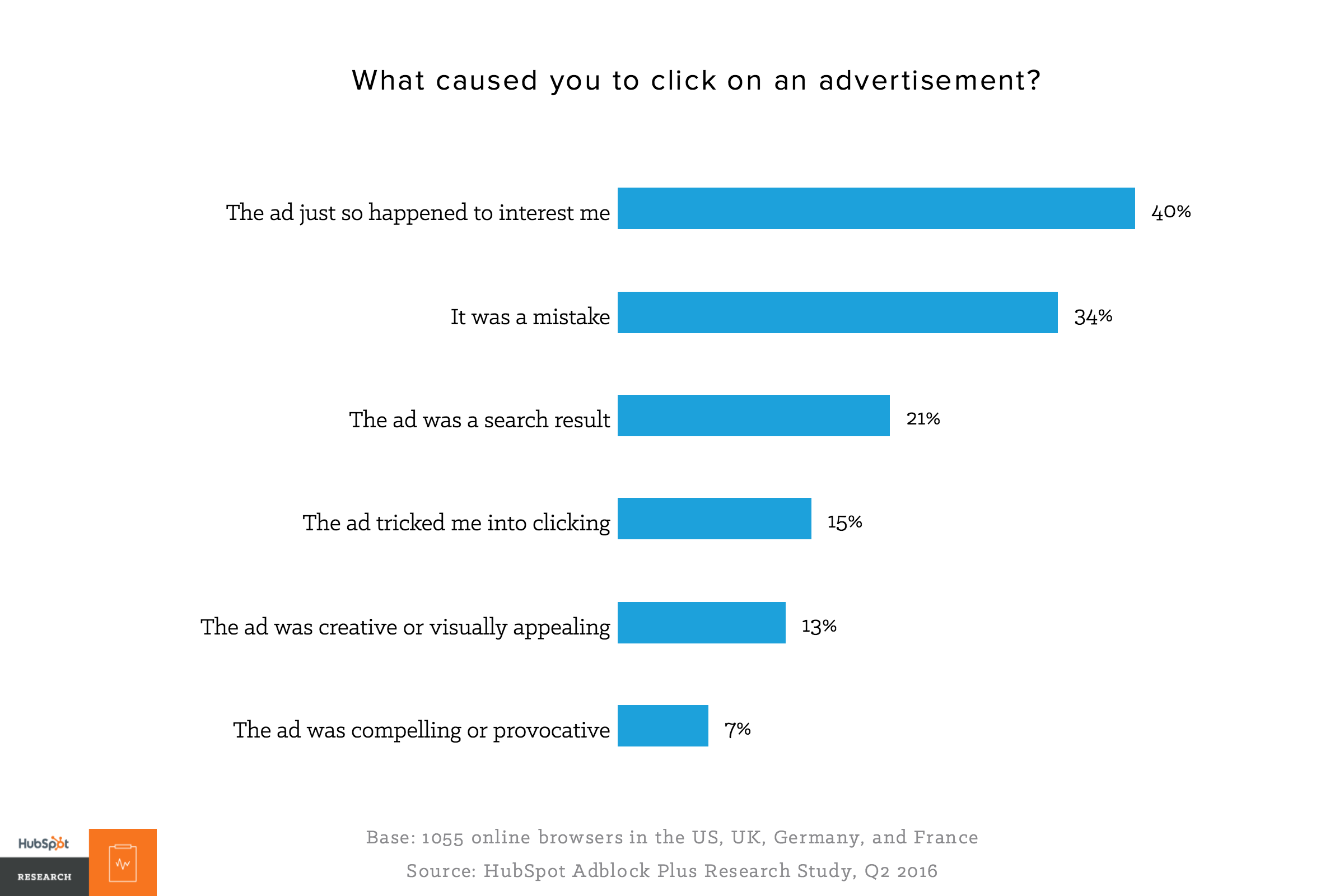 What caused you to click on an ad ()