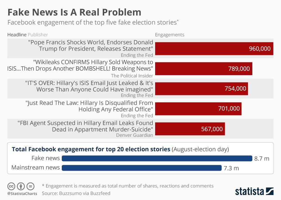 Fake news is a real problem ()