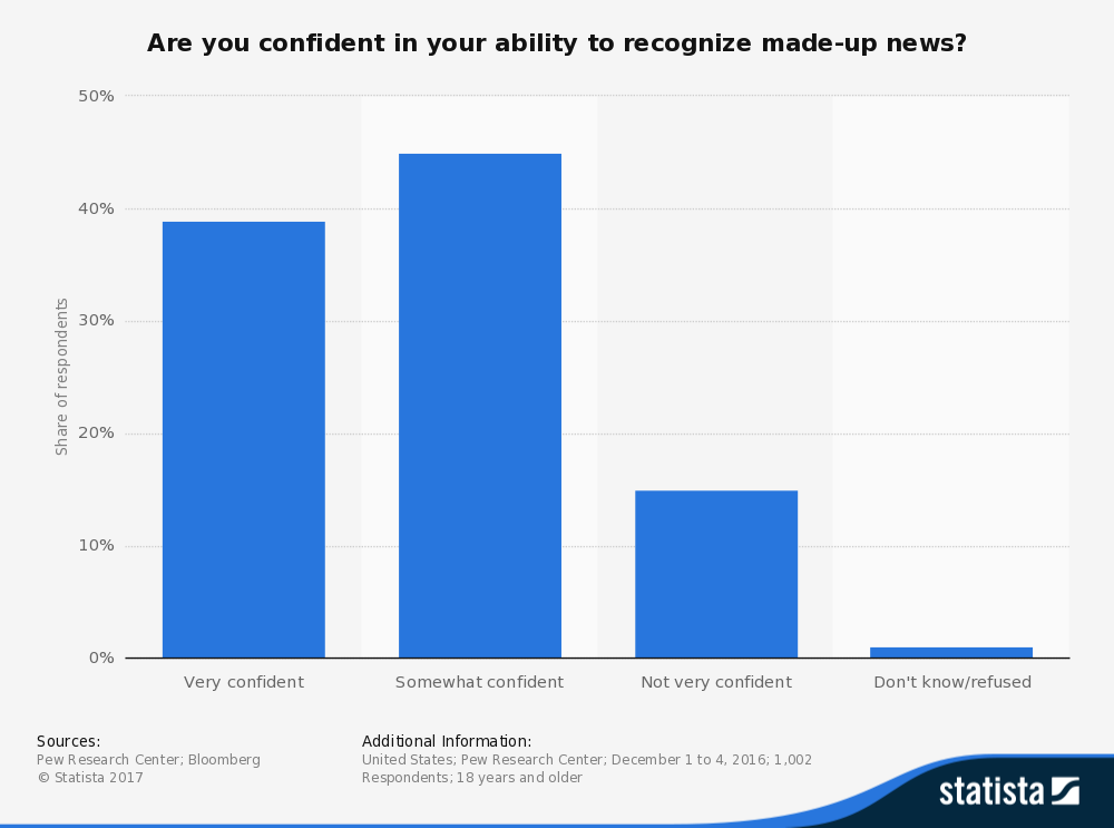 Are you comfortable with recognising fake news ()