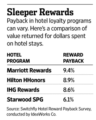 Loyalty hotels ()
