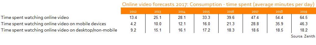 Zenith Online Video Forecasts 2017: Consumption (Zenith)