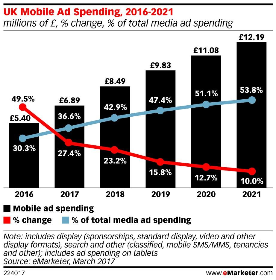 eMarketer Uk adspend ()