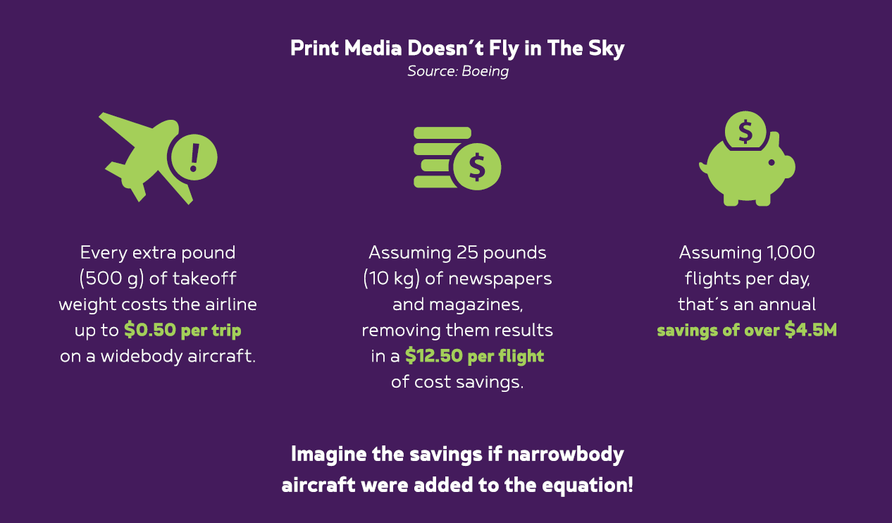 Print media doesn't fly in the sky ()