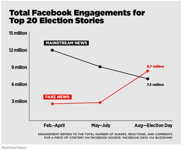 Fake news Sharethrough data ()