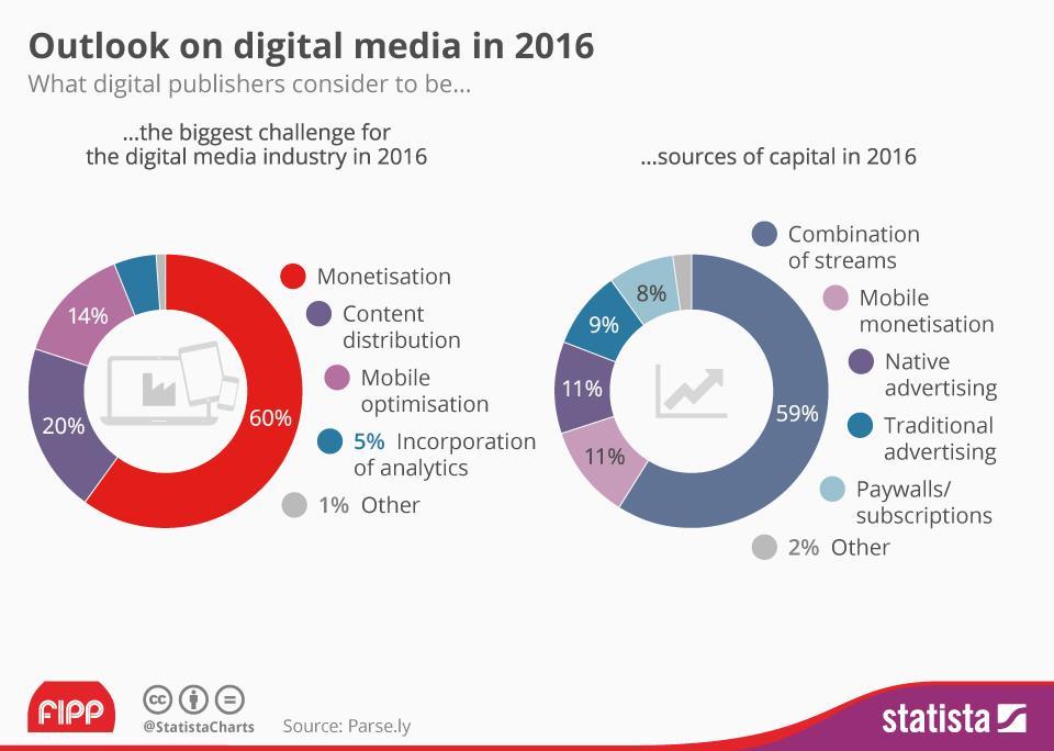 Statista digital outlook 2016 (Parse.ly / Statista / FIPP)
