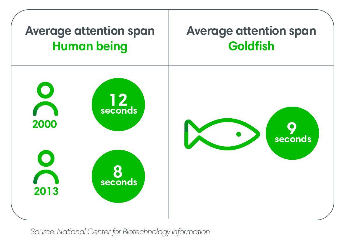 Goldfish chart ()