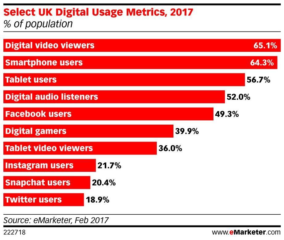 eMarketing digital metrics ()