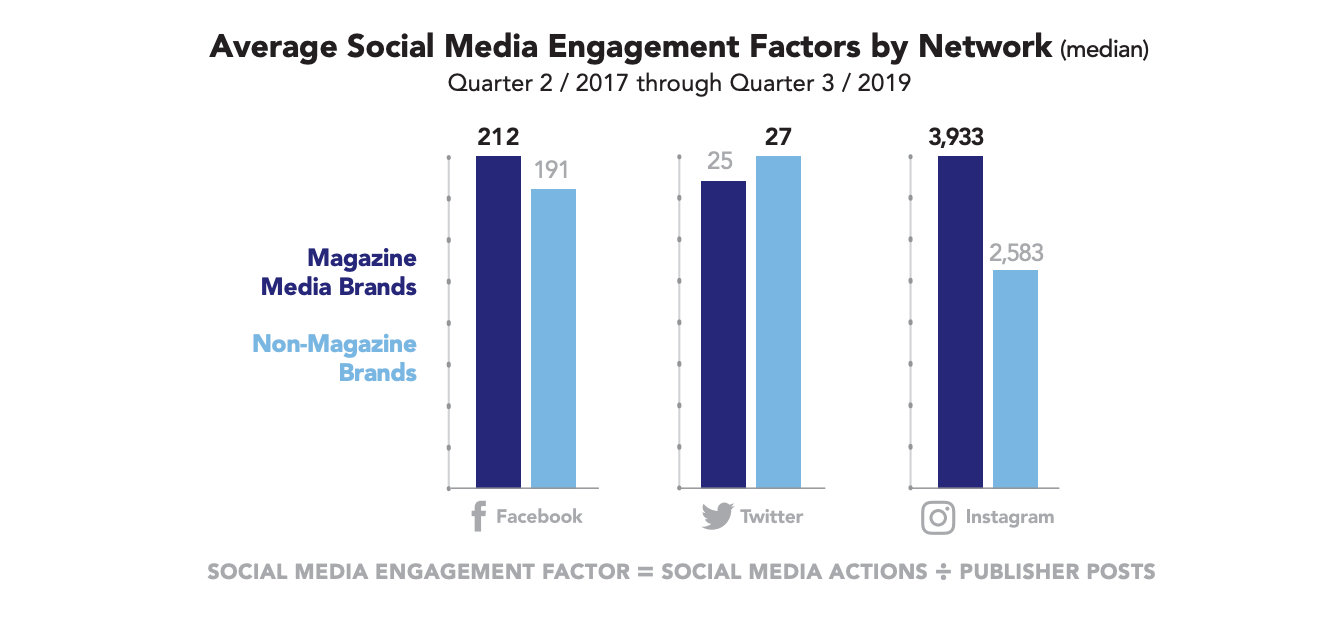 Average Social Media Engagement Factors by Network ()