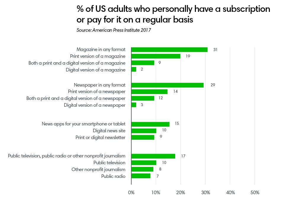 Per cent of US adults ()