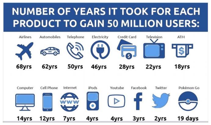 Industry Trends ()