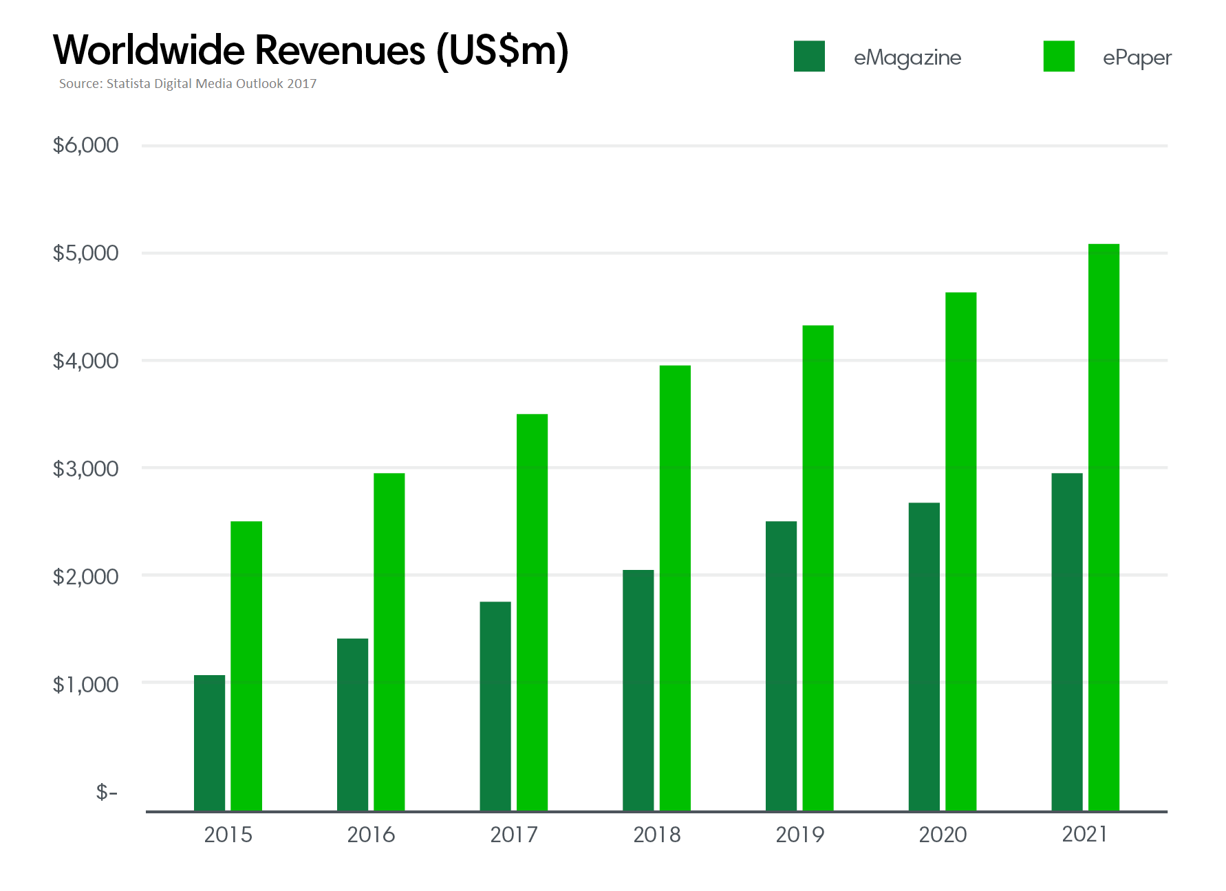 Worldwide revenue 2 ()