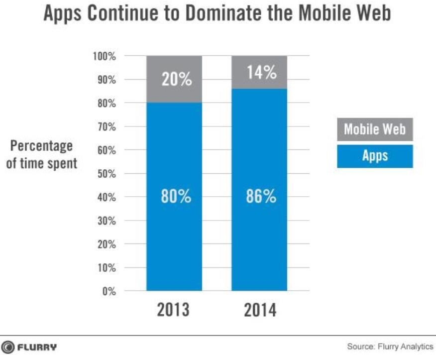 Apps dominate mobile web ()