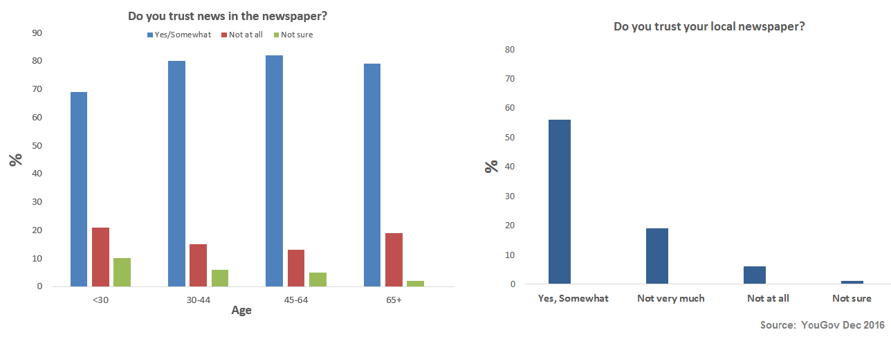 Trust in newspapers ()