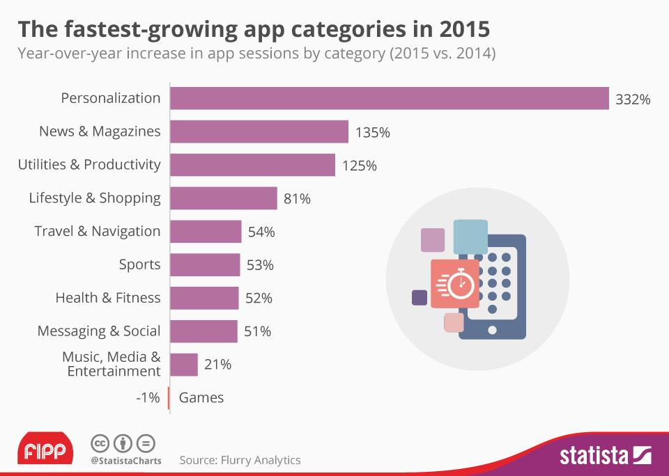 Chart of the week: The fastest-growing App categories in 2015