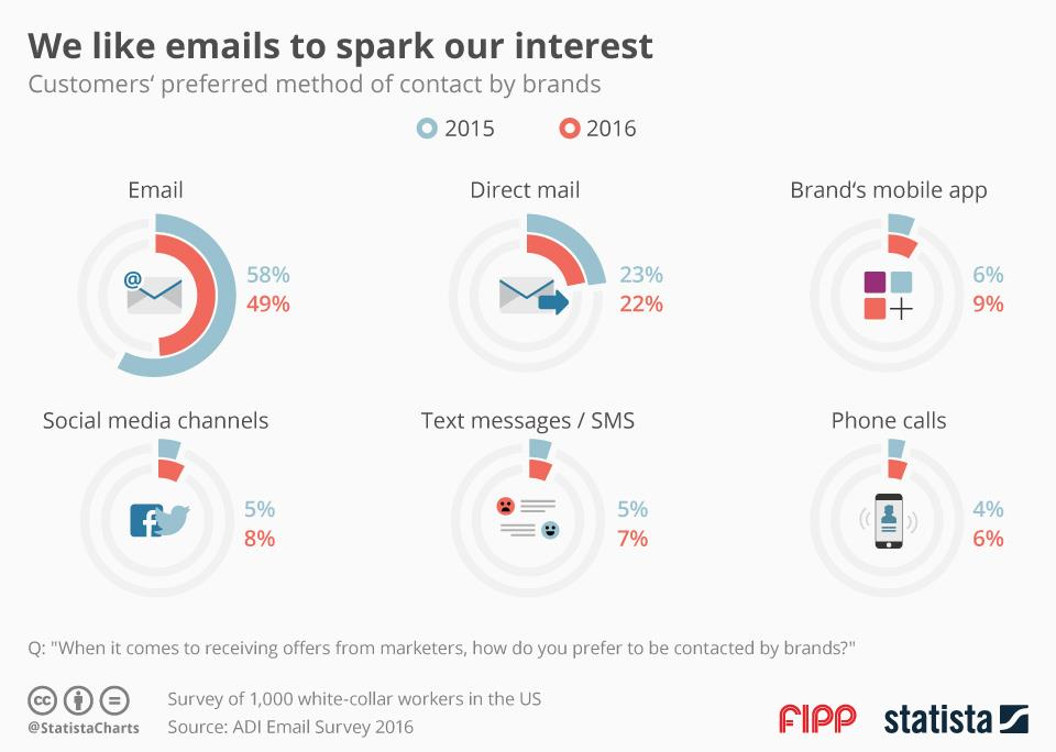 Chart of the week: We like emails to spark our interest