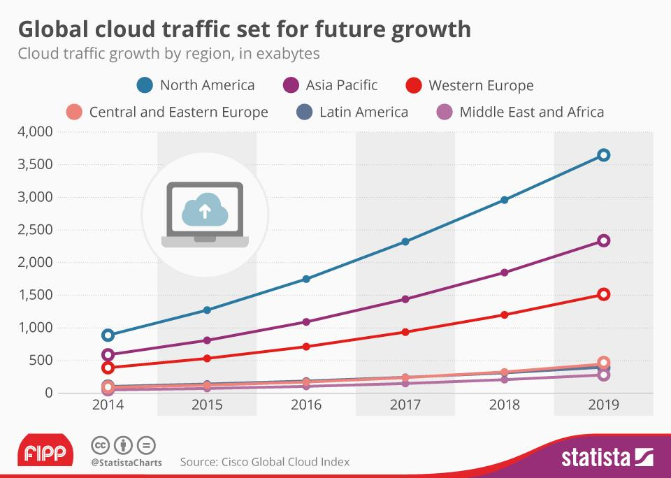 Chart of the week: Global cloud traffic set for future growth