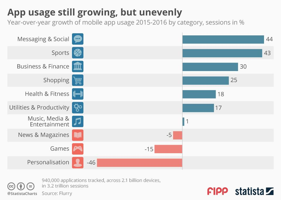 Chart of the week: App usage still growing, but unevenly