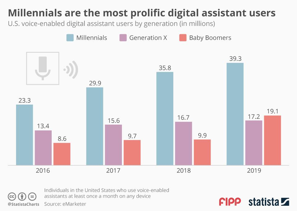 Chart of the week: Millennials are the most prolific digital assistant users