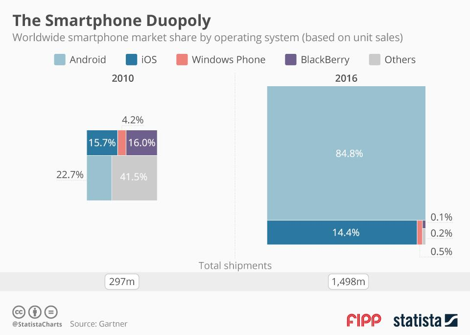 Chart of the week: The smartphone duopoly