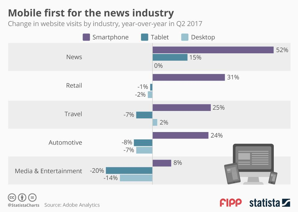 Chart of the week: Mobile first for the news industry