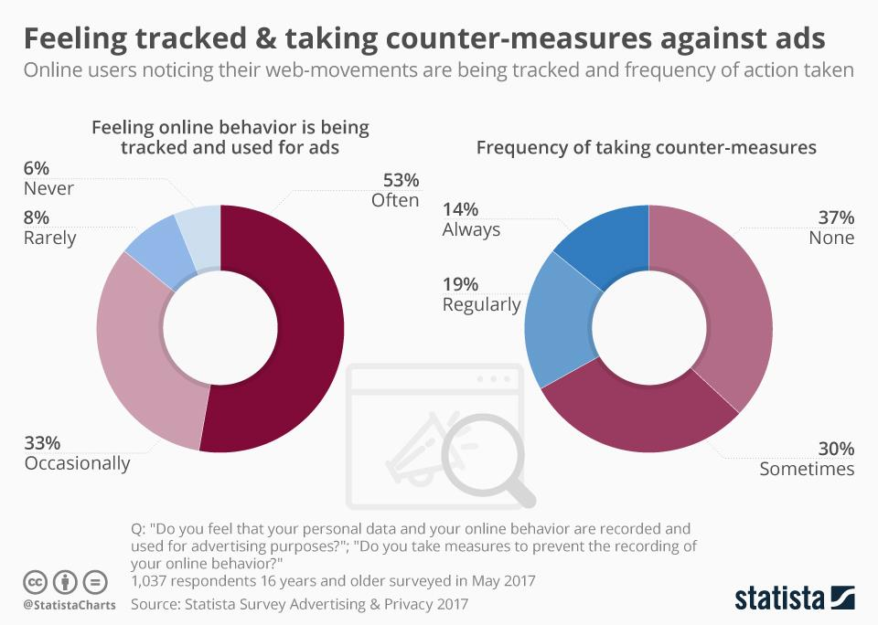 Chart of the week: Feeling tracked and the counter-measures against ads