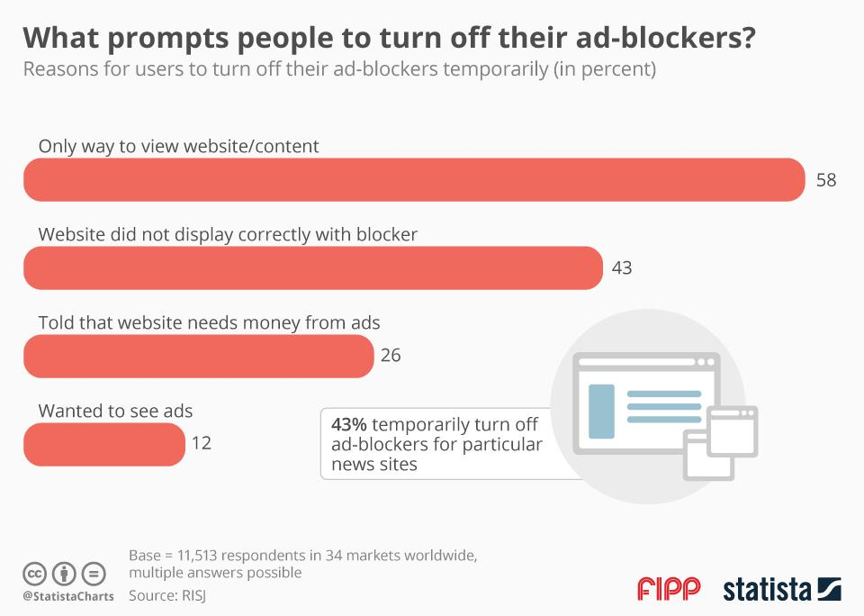 Chart of the week: What prompts people to turn off their ad-blockers?