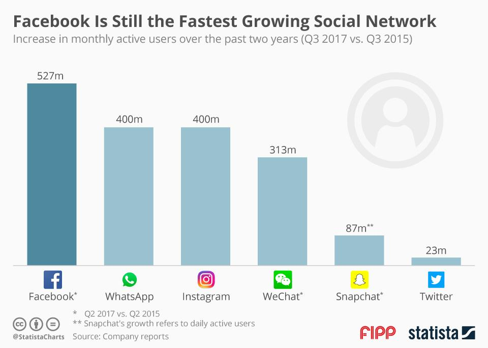 Chart of the week: Facebook is still the fastest growing social media network