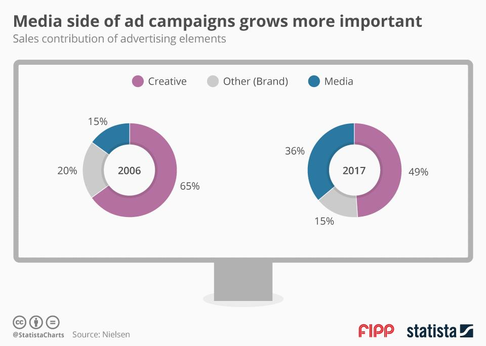 Chart of the week: Media side of ad campaigns grows more important