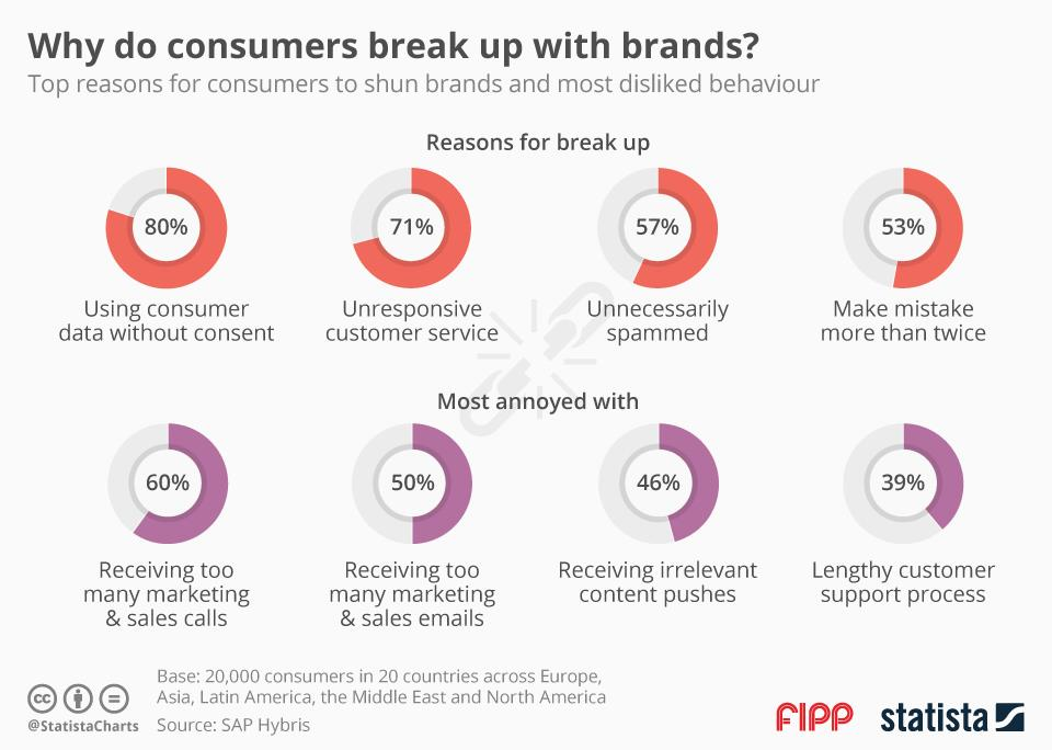 Chart of the week: Why do consumers break up with brands?