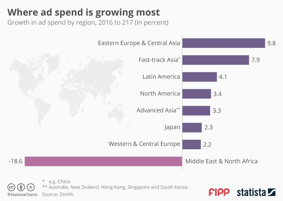 Chart of the week: Where ad spend is growing most
