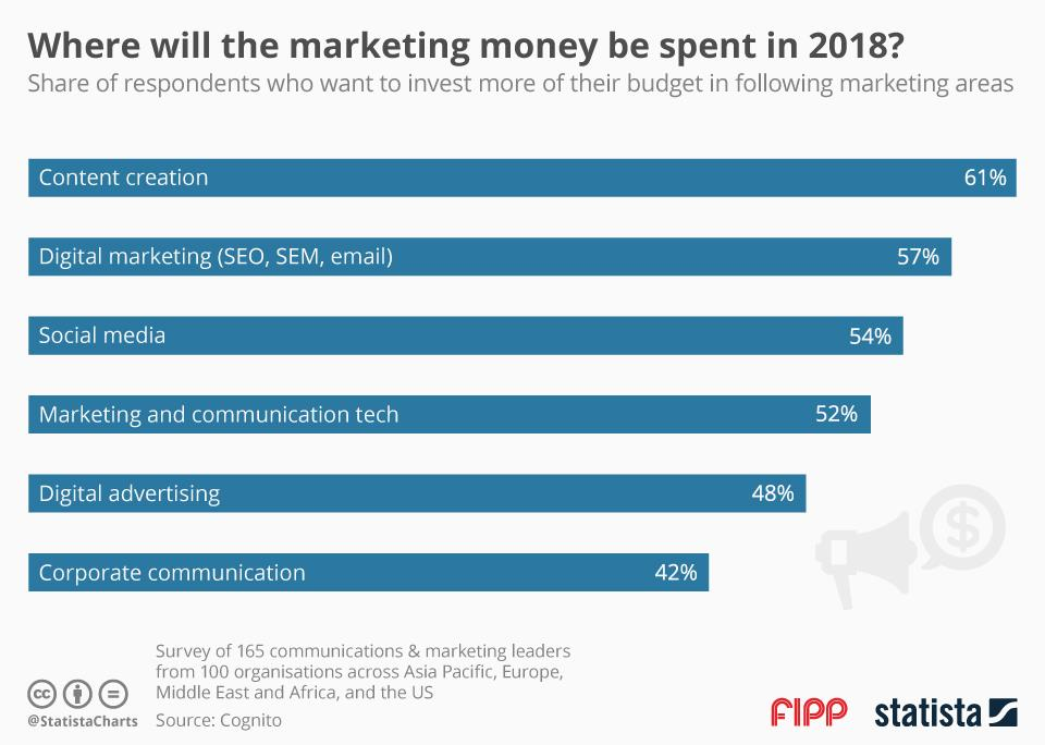 Chart of the week: Where will the marketing money be spent in 2018?