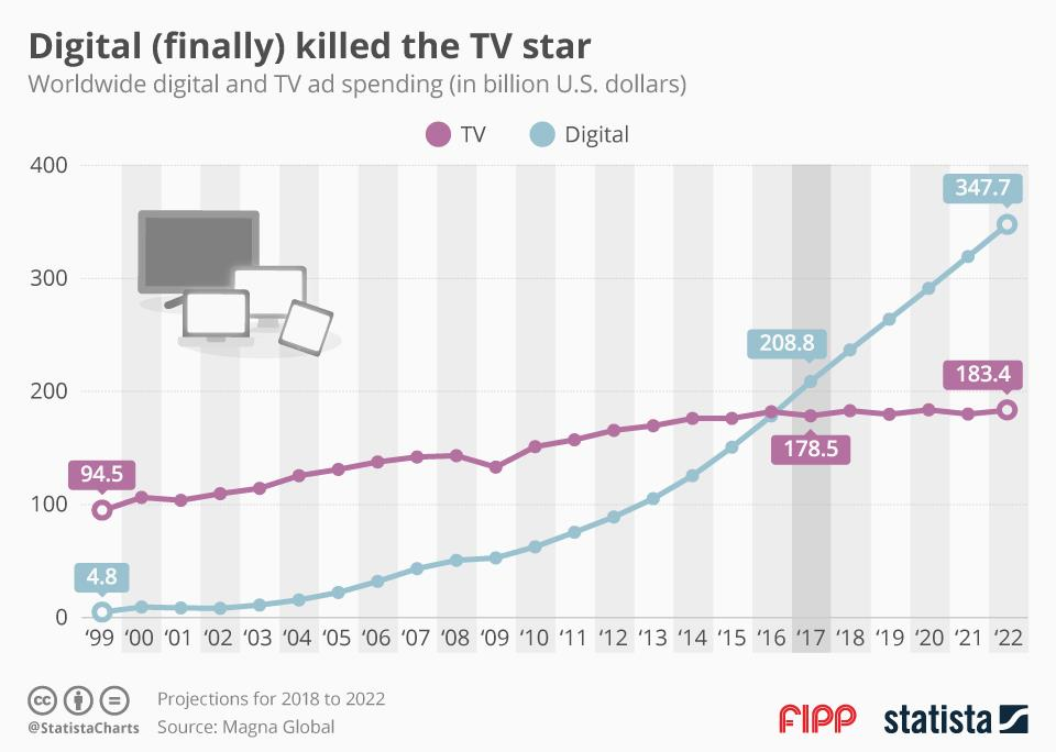 Chart of the week: Digital (finally) killed the TV star