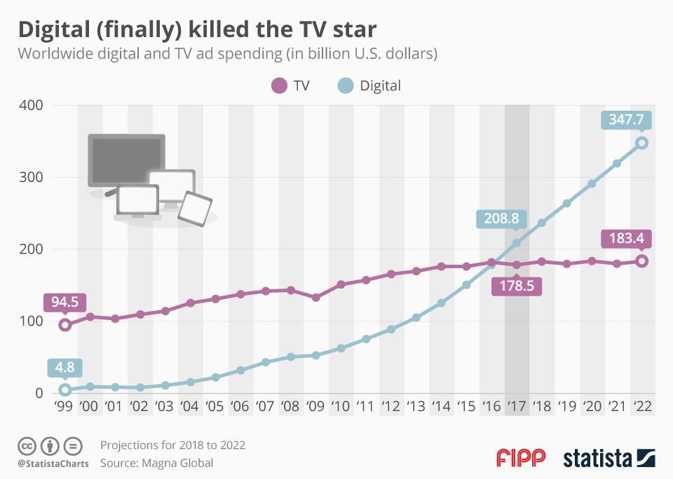 Chart of the week: Digital (finally) killed the TV star