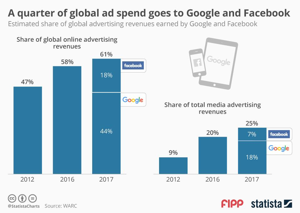 Chart of the week: A quarter of global ad spend goes to Google and Facebook