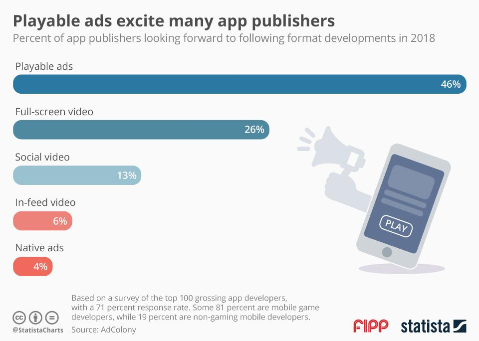 Chart of the week: Playable ads poised for growth