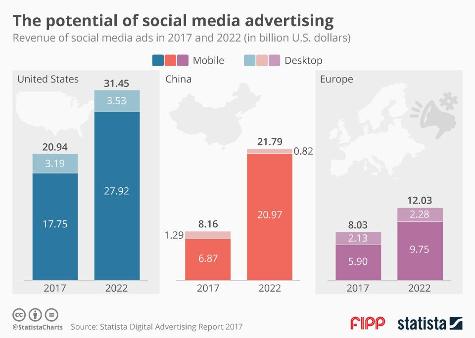 Chart of the week: The potential of social media advertising