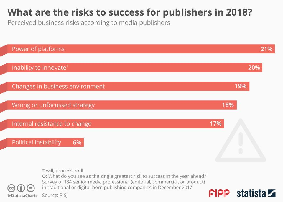 Chart of the week: What are the risks to success for publishers in 2018?