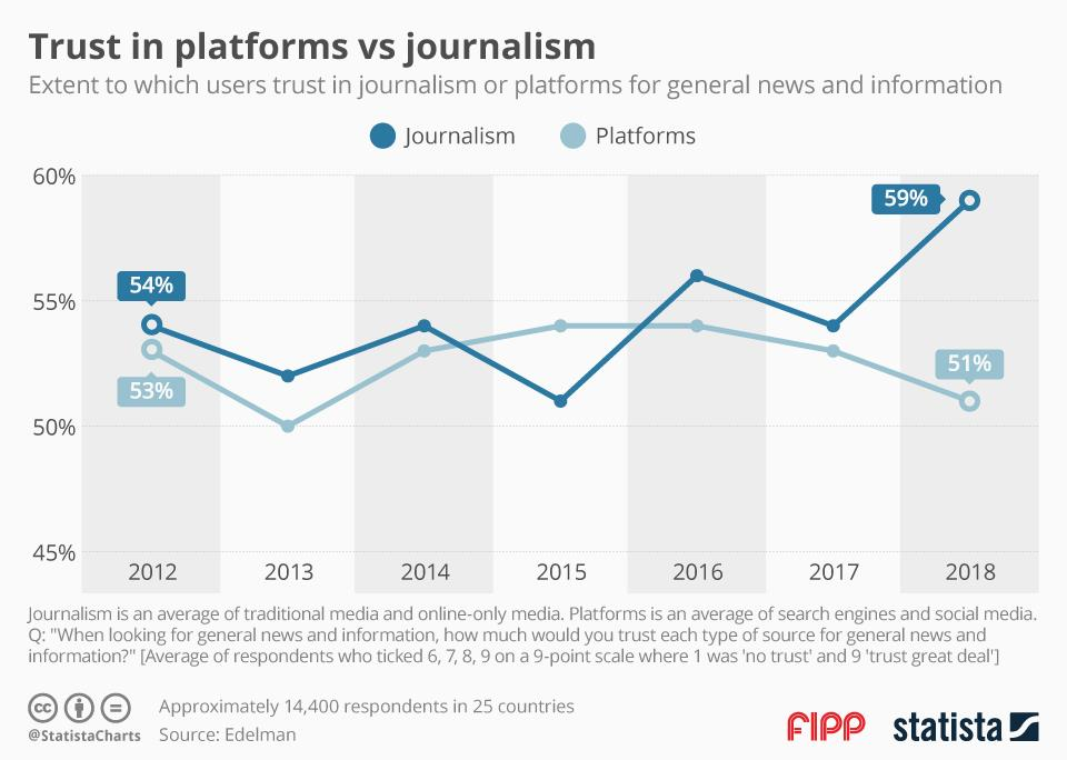 Chart of the week: Trust in platforms vs journalism