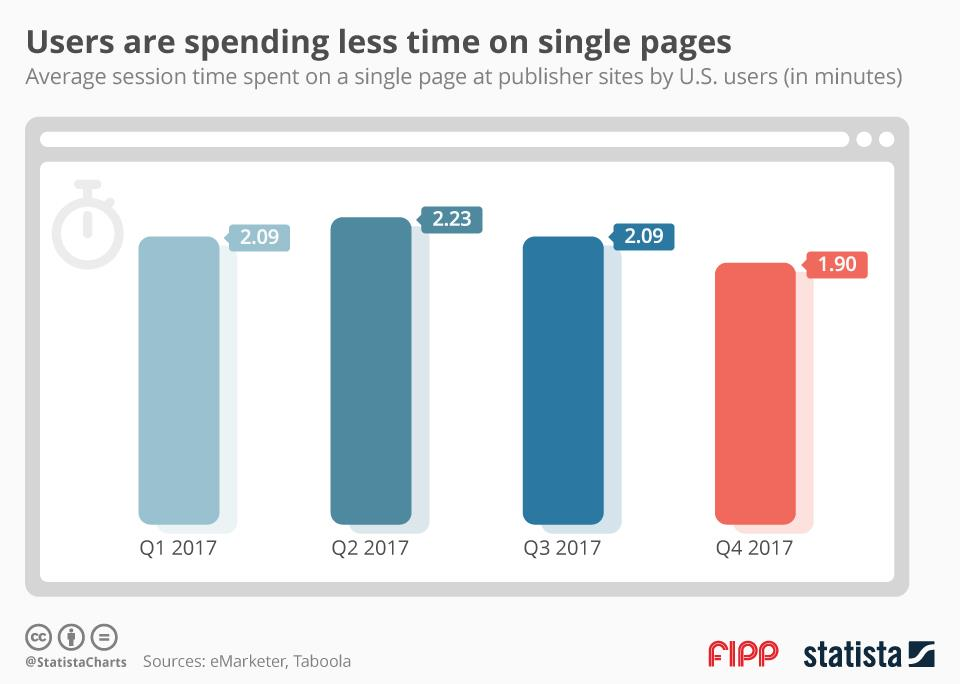 Chart of the week: Users are spending less time on single pages
