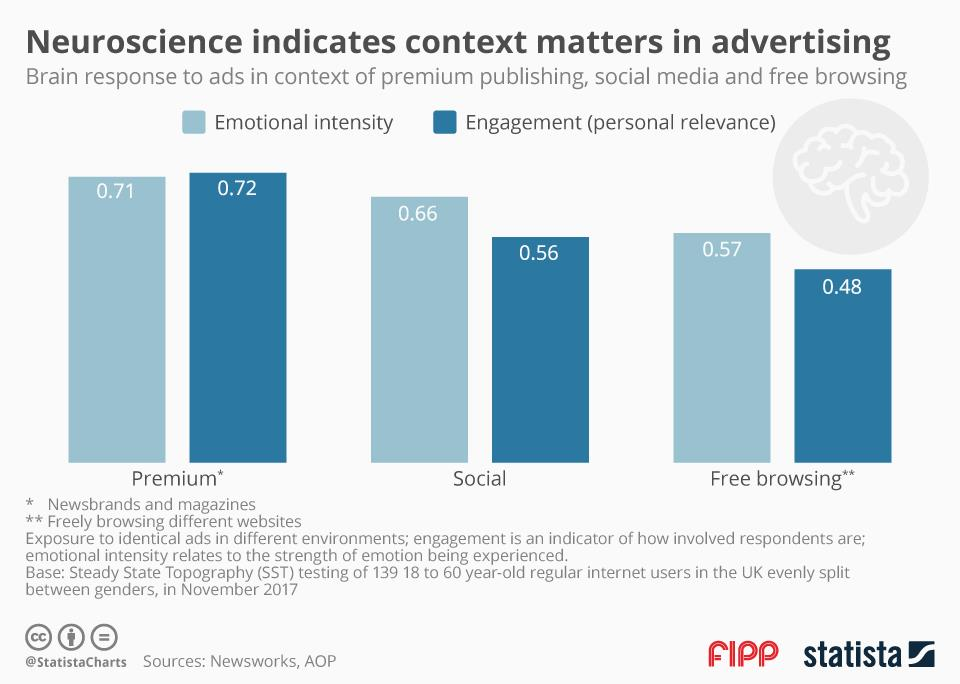 Neuroscience indicates context matters in advertising