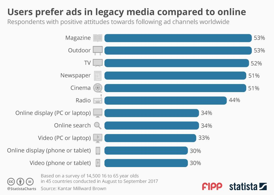 Chart of the week: users prefer ads in legacy media compared to online