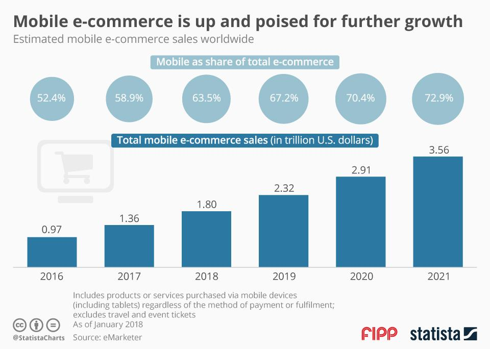 Chart of the week: Ecommerce is up and poised for further growth