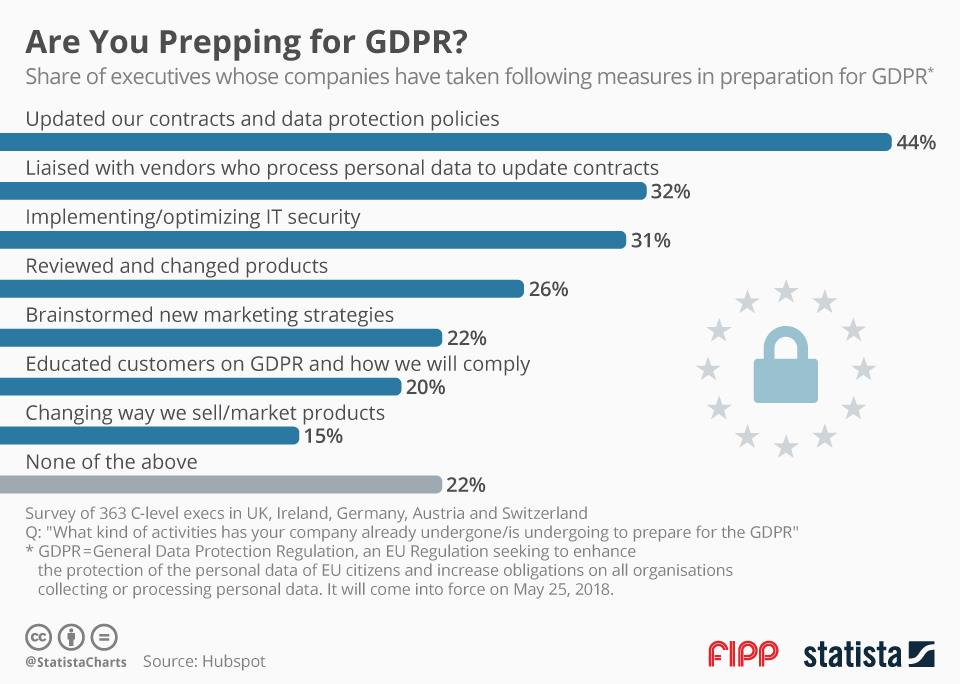 Chart of the week: Are you prepping for GDPR?