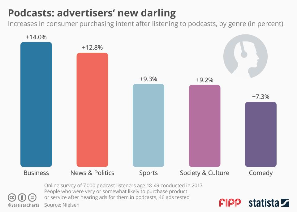 Chart of the week: Podcasts - advertisers' new darling