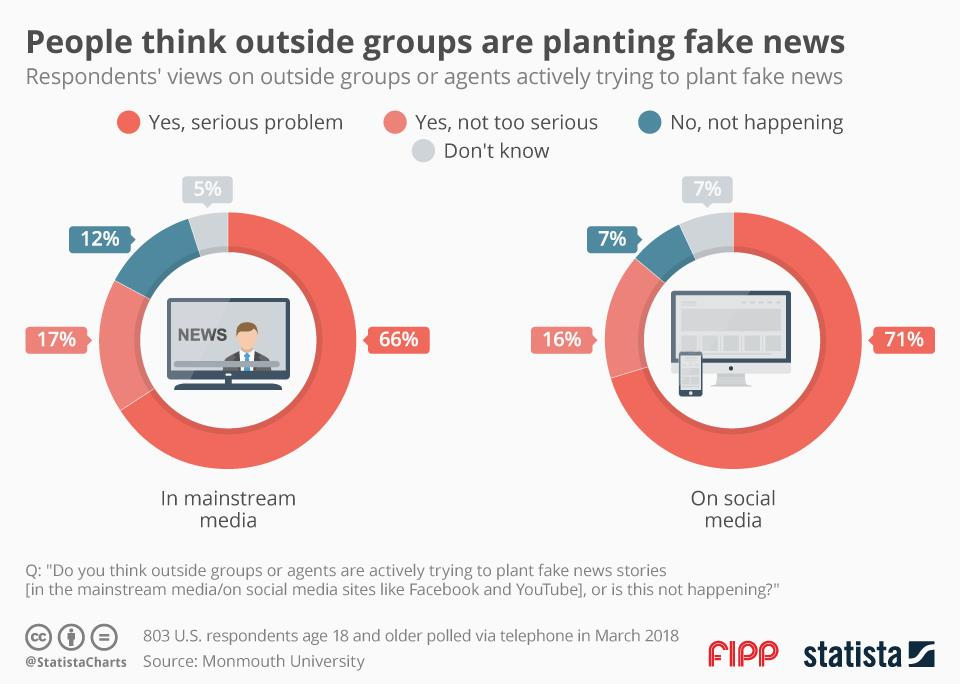 Chart of the week: People think outside groups are planting fake news