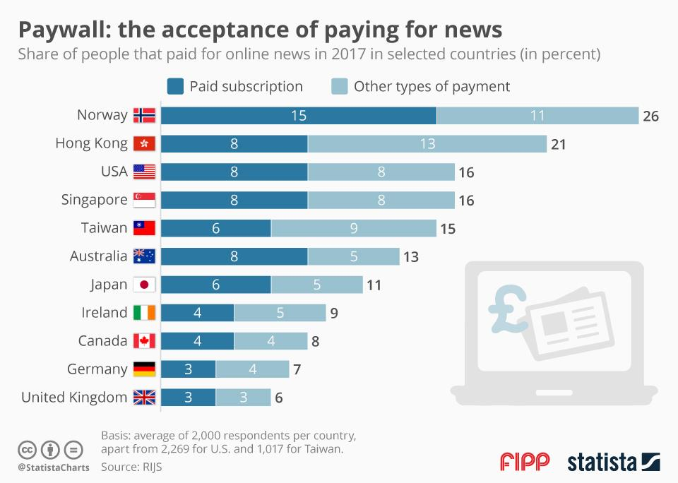 Chart of the week: Paywalls and the acceptance of paying for news