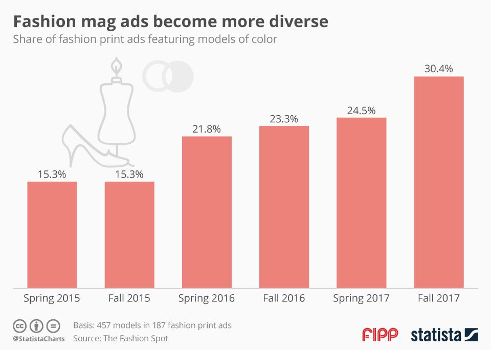 Chart of the week: Fashion mag ads become more diverse