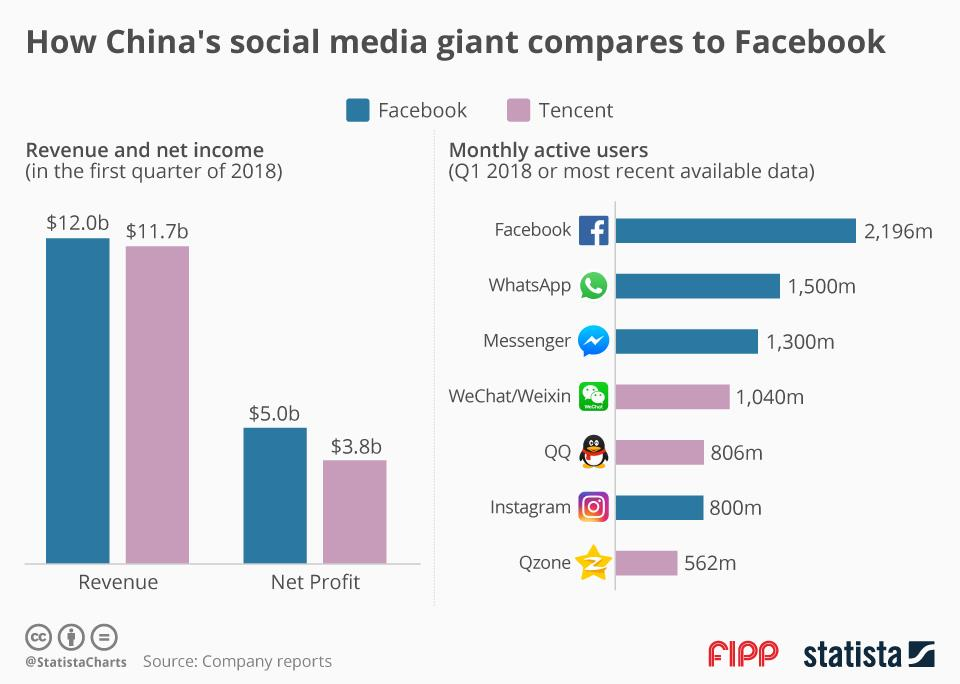 Chart of the week: How China's social media giant compares to Facebook